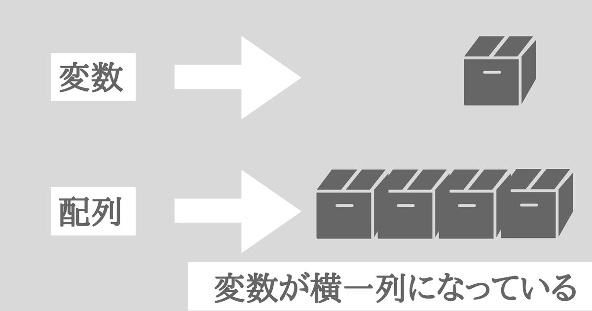 C#で配列が作成する方法