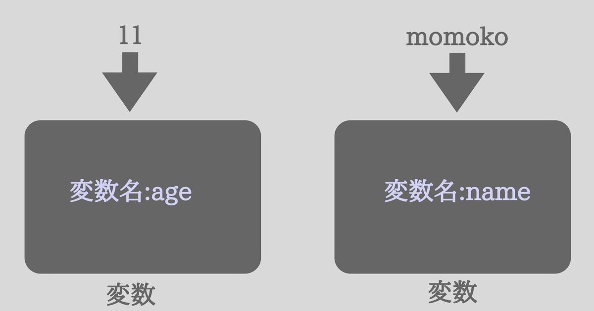 C#の変数の説明