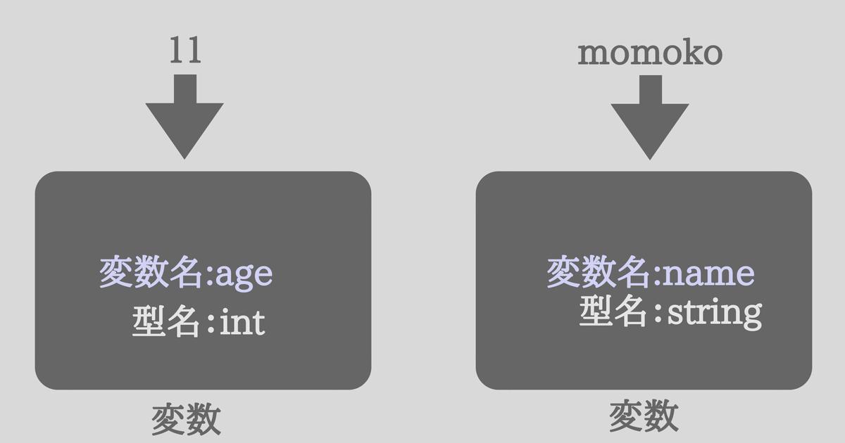 C#の変数と型の説明