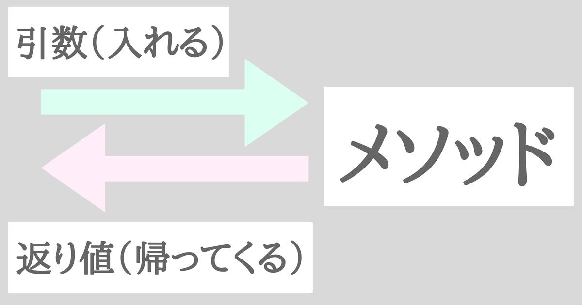 C#での引数と戻り値