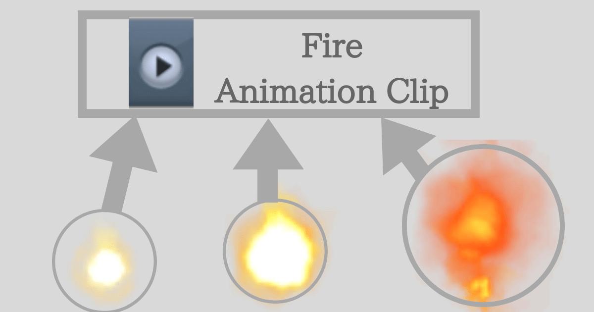 アニメーションのAnimation Clip