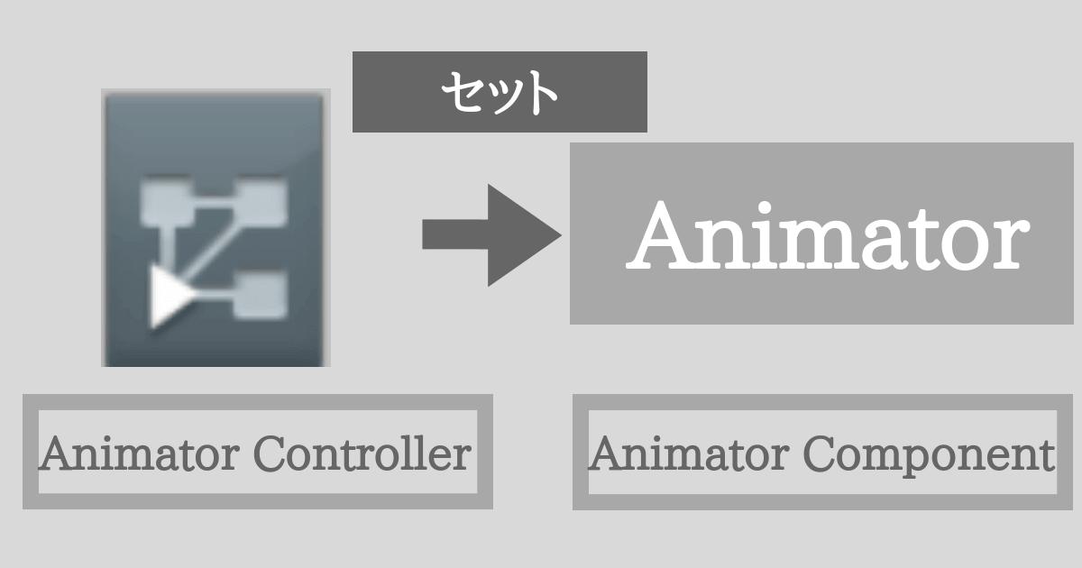 UnityのAnimator Component